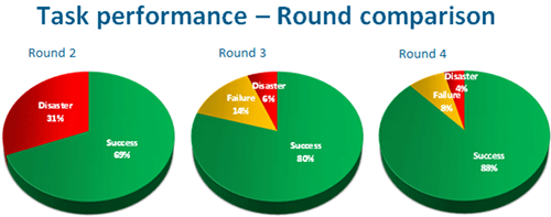 In the last 3 rounds of testing the success rates climbed from 69% to 88%