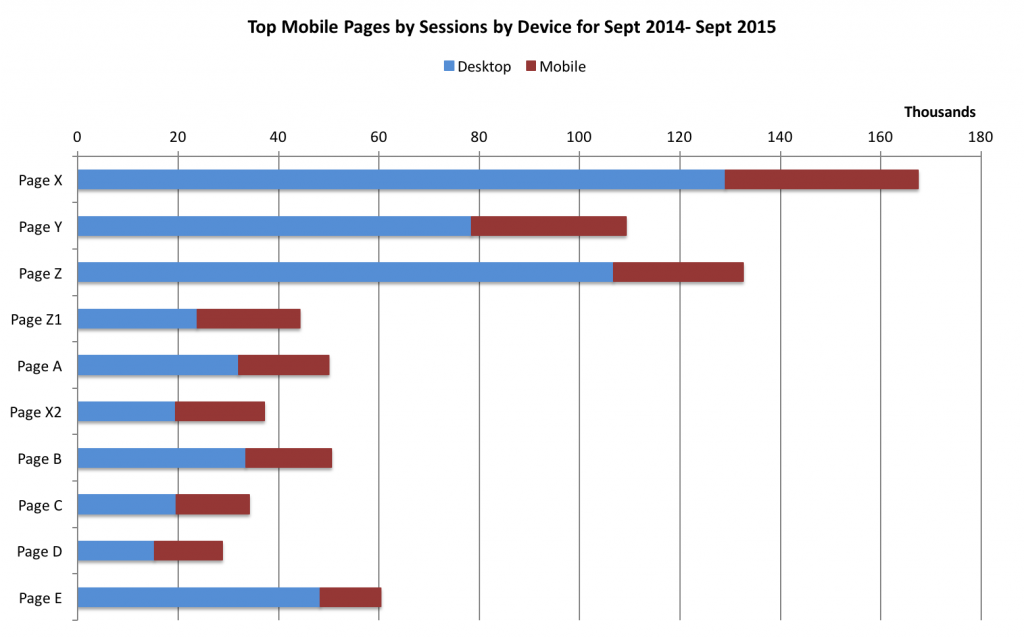 Bar chart of top mobile pages stacked by device