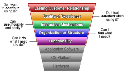 Neo Insight's layered model of customer interaction.