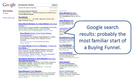 Google search results: start of a Buying Funnel.