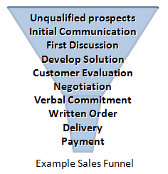 Example sales funnel.
