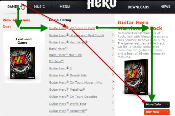 Example from Guitar Hero website of poor support for diagonal navigation on mega menu